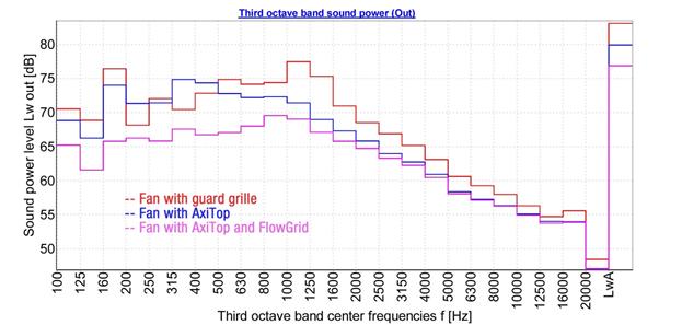 Third Octave Band Sound Power