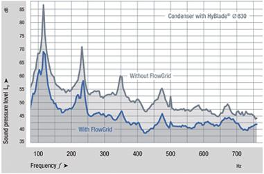 Condenser Sound Measurement Chart