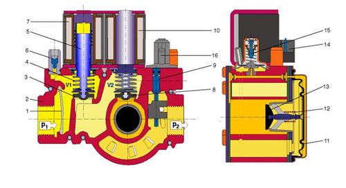 GB Series Gas Valve