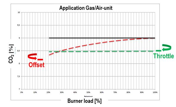 Application Gas Air Unit