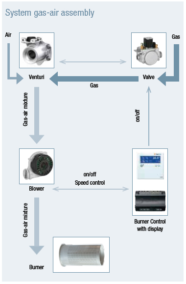 System Gas Air Assembly