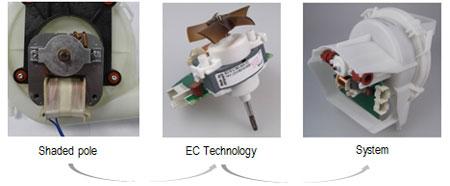 DishwasherTechnology